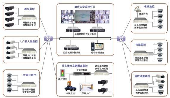 快捷酒店弱电系统总体方案(监控系统,背景音乐系统,停车场系统,电视系统)