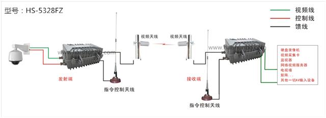 5.8G数字无线监控与5.8G模拟无线监控原理分析