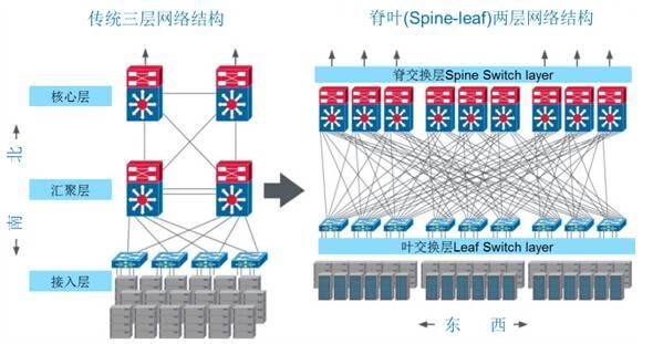 如何应对大型数据中心布线系统部署的挑战