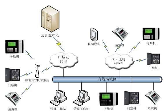 云计算企业一卡通系统解决方案
