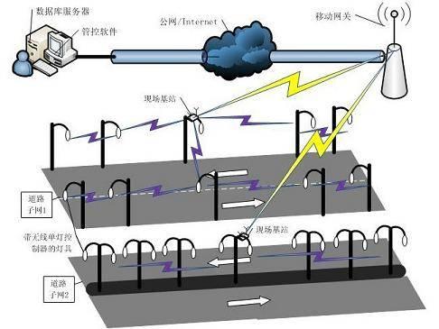 高速公路无线智能监控系统应用案例