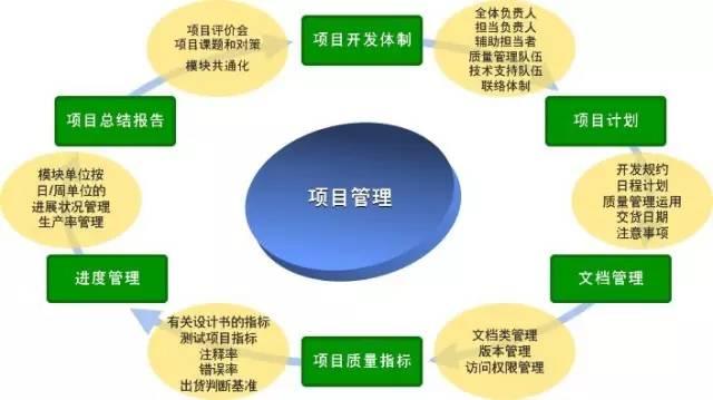 【项目管理必读】弱电智能化工程项目管理要点