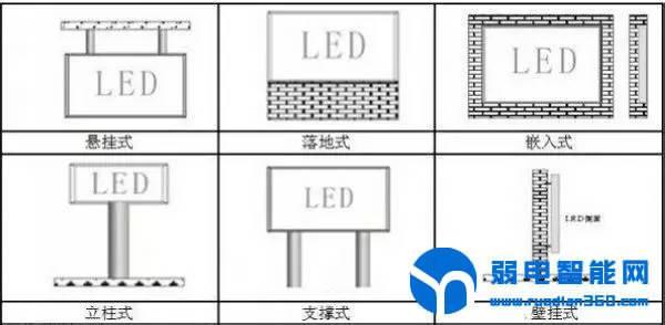 【图文详解】详解LED显示屏在不同环境下的安装方式