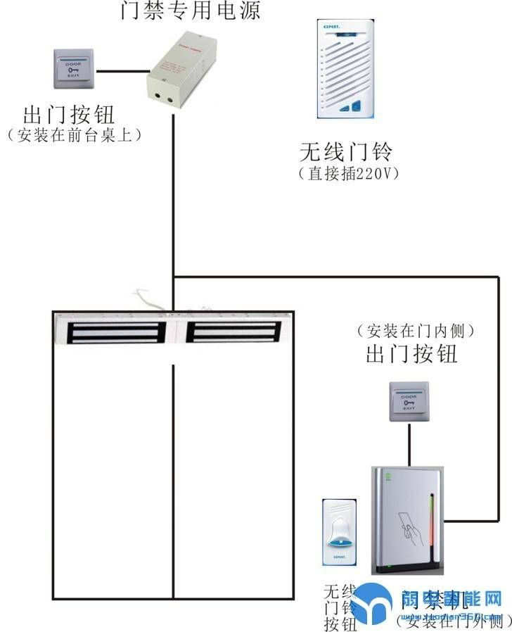 小型办公室门禁系统