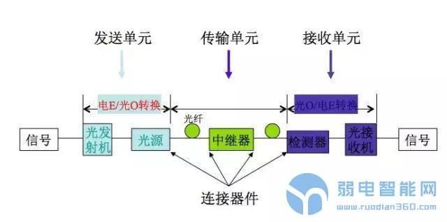 光纤系统基础知识