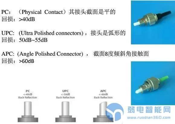 光纤连接头端面类型