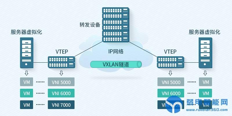 VXLAN的通信原理