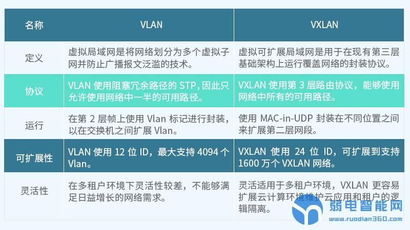 VLAN与VXLAN的比较