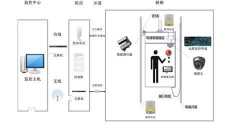 安装电梯监控注意五个方面可以大幅度减少干扰