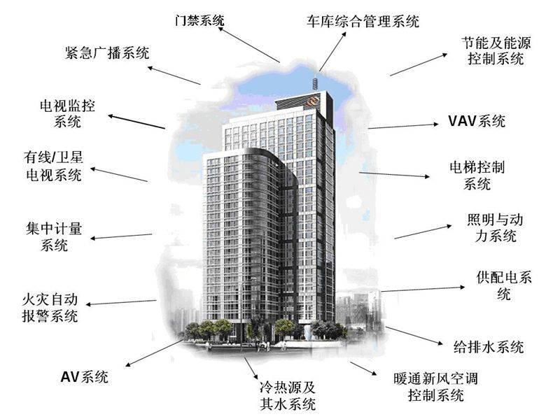 弱电楼宇自控系统施工流程及安装要求