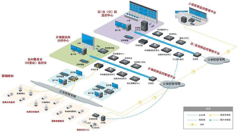 海康威视(hikvision)平安乡镇监控系统解决方案