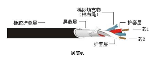 「技术干货」你必须知道的多媒体系统中音频线缆介绍