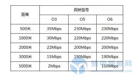 网桥传输带宽与距离关系