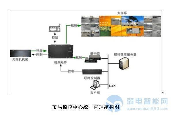 警务安防视频监控系统规划思路建设方案