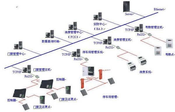 什么是一卡通系统 一卡通系统的功能