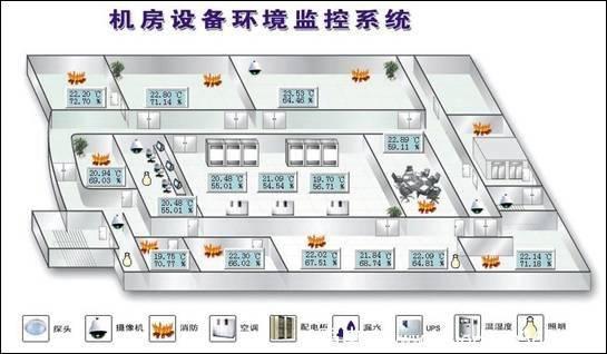 百科:机房环境监测系统功能介绍