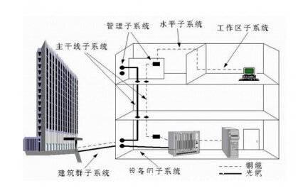 综合布线系统维护管理有哪些需注意的