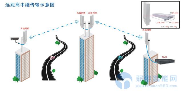 无线监控选用设备相关知识和方案