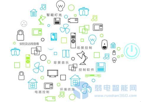 智能家居的展望、技术规范及市场分析