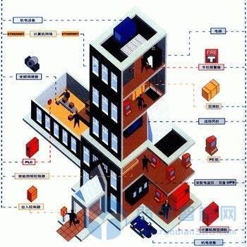 楼宇自控系统不同的特性与实施难点