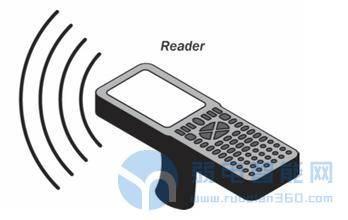 国内电子标签(RFID)产业发展现状分析报告