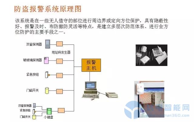 弱电工程中常见的16种弱电系统结构图
