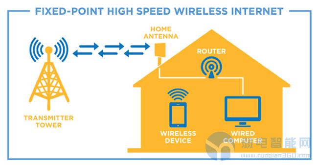 市场观察:固定无线宽带技术的机会之窗