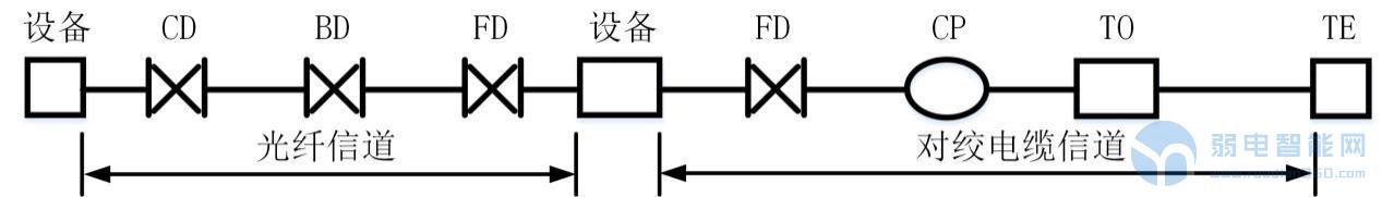 详解综合布线架构 各部分设计要点是怎样的?