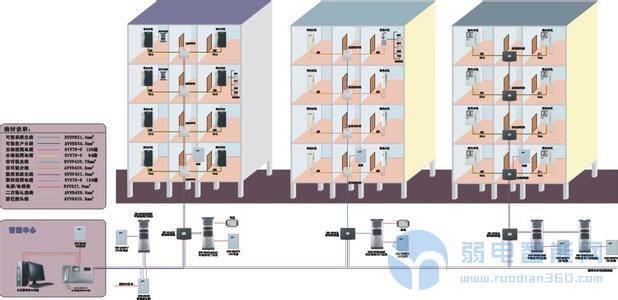 现代化智能楼宇对讲系统功能构成