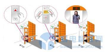 智能楼宇对讲系统存在的五个缺陷