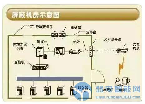 标准弱电机房工程里面的十二项系统