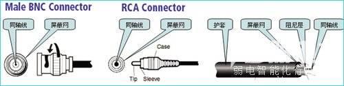 常见音视频信号类型、传输介质、接线标准