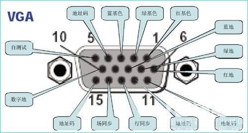 VGA针脚定义