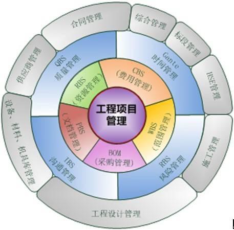 工程项目管理的流程