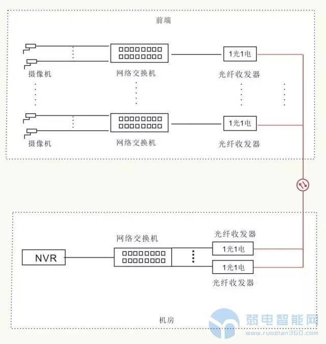 十一种常见的光纤网络传输按方案
