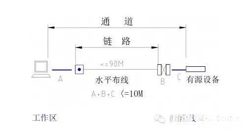 弱电工程项目线缆用量预算方法