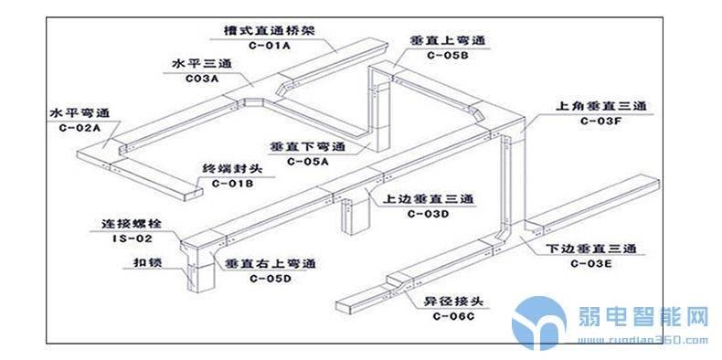 弱电施工桥架安装要求及规范指导