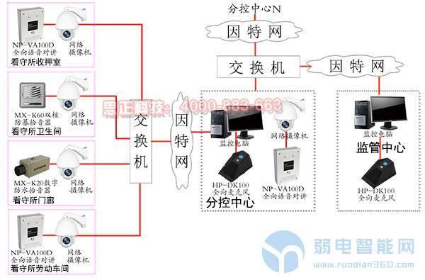 监狱、看守所网络数字音<a href='http://www.yyq16.com/html/fwxm/afjk/' target='_blank'><u>视频监控系统</u></a>解决方案