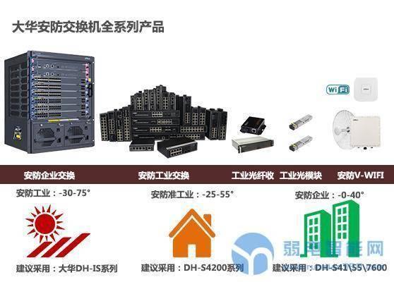 大华安防交换机全系列产品