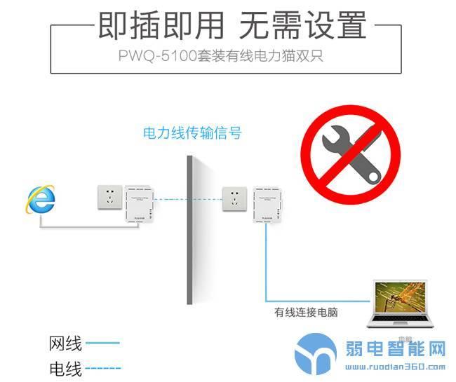 PLC电力网络摄像头是如何工作的?