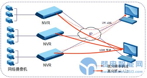 网络监控双码流技术