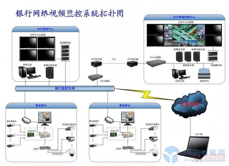 浅谈到底什么是系统集成(弱电)和项目管理?