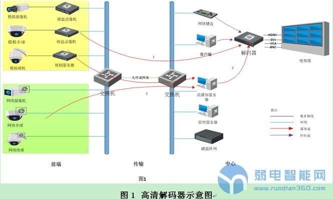 高清解码器在高清监控系统中的作用