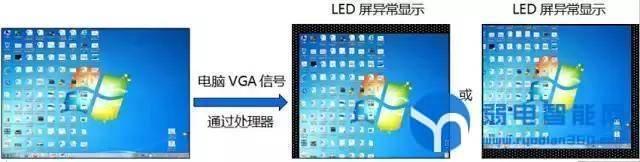 VGA输入,画面偏移