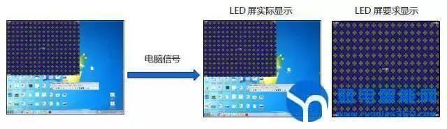 LED屏不能局部显示