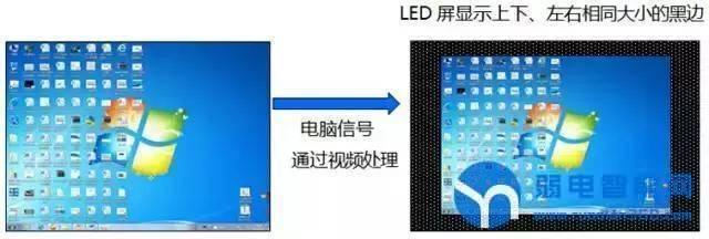 LED屏图像居中显示,不满屏