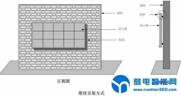 LED壁挂式安装方式