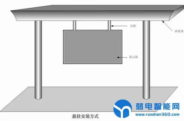 LED悬挂式安装方式