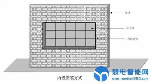 LED镶嵌式安装方式