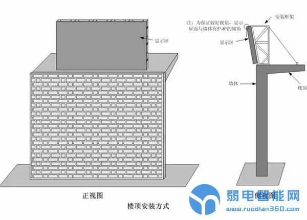 LED楼顶式安装方式